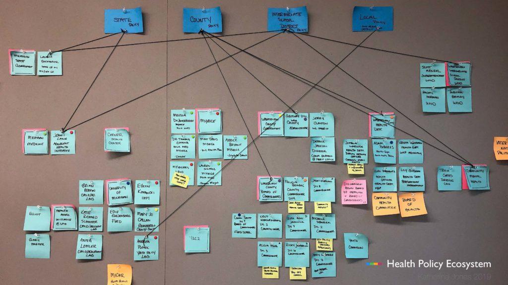 diagram of health policy ecosystem