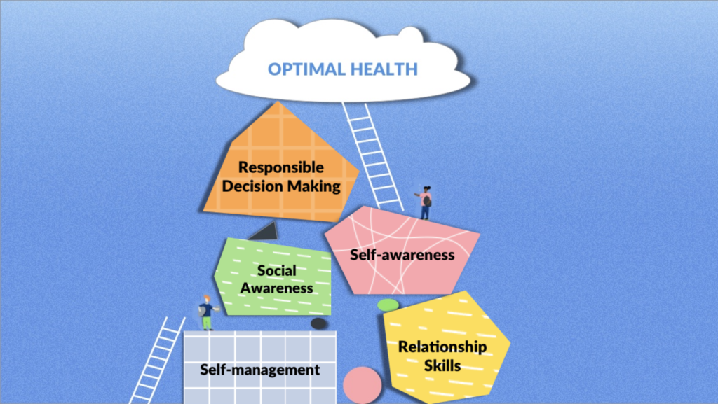 skills for optimal health