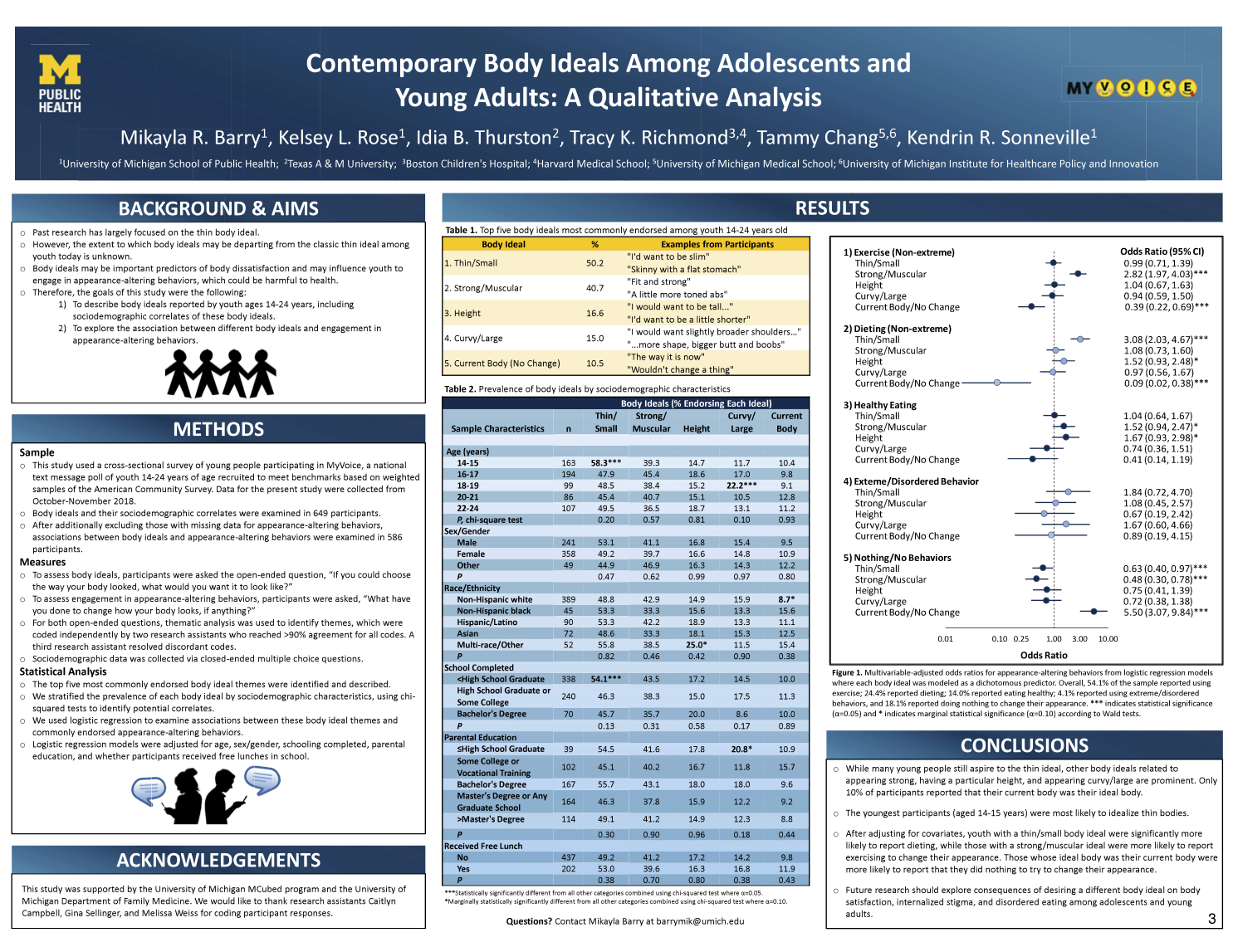 Contemporary Body Ideals Among Adolescents and Young Adults: A Qualitative Analysis