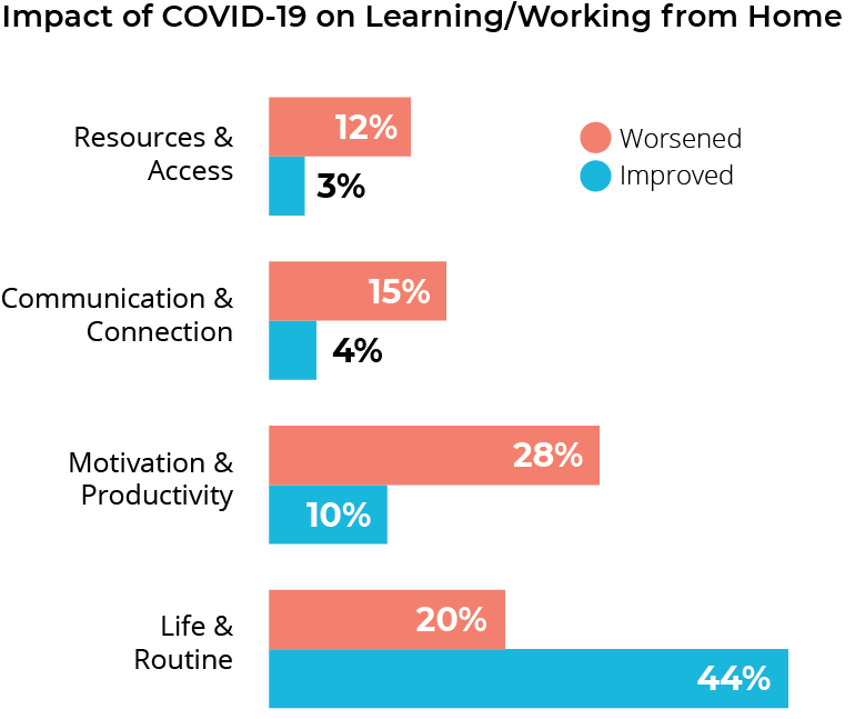 Graph for COVID-19 brief