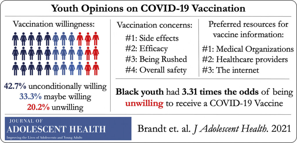 Youth Opinions on COVID-19 vaccination: Vaccination willingness 42.7% unconditionally willing, 33.3% maybe willing; 20.2% unwilling. Vaccination concerns: 1. Side effects; 2. Efficacy. 3. Being rushed. 4. Overall safety. Preferred resources for vaccine information 1. Medical organizations. 2. Health care providers. 3. Internet. Black you had 3.31 the odds of being unwilling to get the vaccine. In the Journal of Adolescent Health. Brandt et al.