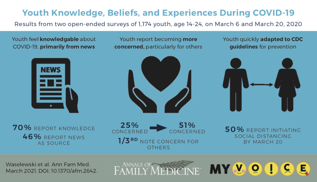 Youth Knowledge, Beliefs, and Experiences During COVID-19 Results from two open-ended surveys of 1,174 youth, age 14-24, on March 6 and March 20, 2020 Youth feel knowledgable about COVID-19, primarily from news 70% REPORT KNOWLEDGE 46% REPORT NEWS AS SOURCE Youth report becoming more concerned, particularly for others 25% 51% Youth quickly adapted to CDC guidelines for prevention 50% REPORT INITIATING SOCIAL DISTANCING BY MARCH 20 CONCERNED CONCERNED 1/3RD NOTE CONCERN FOR OTHERS
