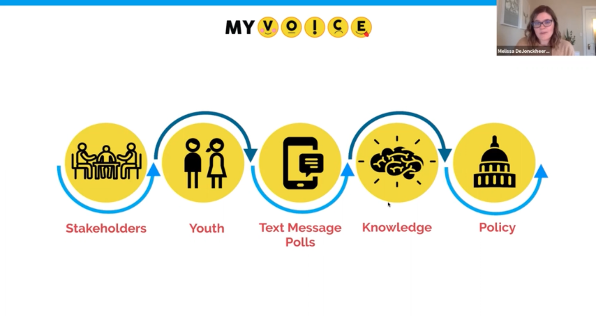 Chang T. Elevating Youth Voice to Inform Critical Issues Among Youth