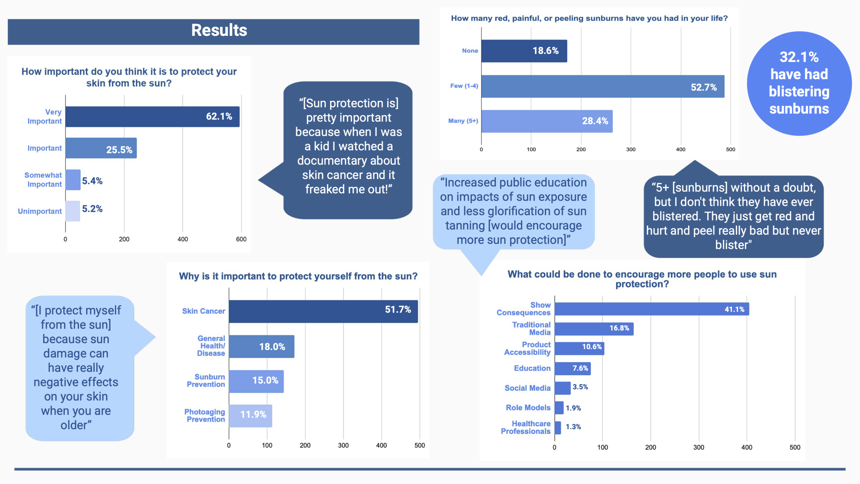 Youth Attitudes on Active Shooter Drills